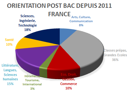 Orientation post bac depuis 2011 France